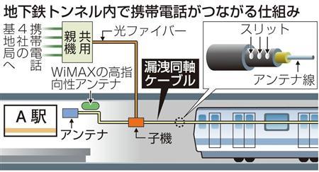 データ通信サービス「WiMAX」が東京メトロ全線でつながるようになり、大阪市営地下鉄御堂筋線でも携帯各社のサービスエリアが拡大。地下鉄のブロードバンド化が進む。