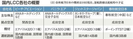 """■関空拠点のピーチが好調な半面、成田拠点の既存2社は苦戦から脱却が急務で""""西高東低""""に。"""