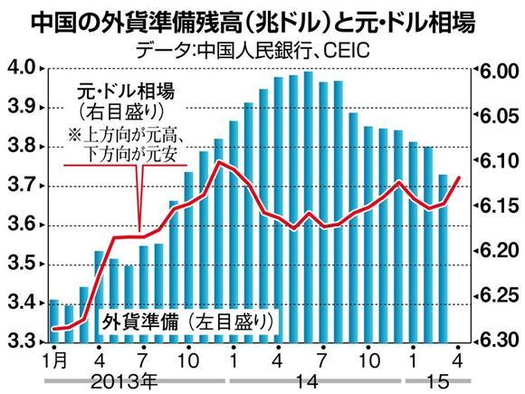 中国「利下げで景気減速」「為替で冷や水」のあべこべ ...