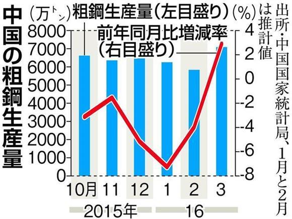 中国鉄鋼の過剰生産解消はウソだ...
