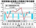 財政緊縮・拡張度と内需伸び率の推移