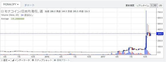 モナコインの価格チャート(Zaif Exchangeより)