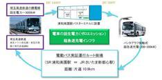 CO2を全く出さない「ゼロエミッション電動バス」開発が埼玉で進んでいた!