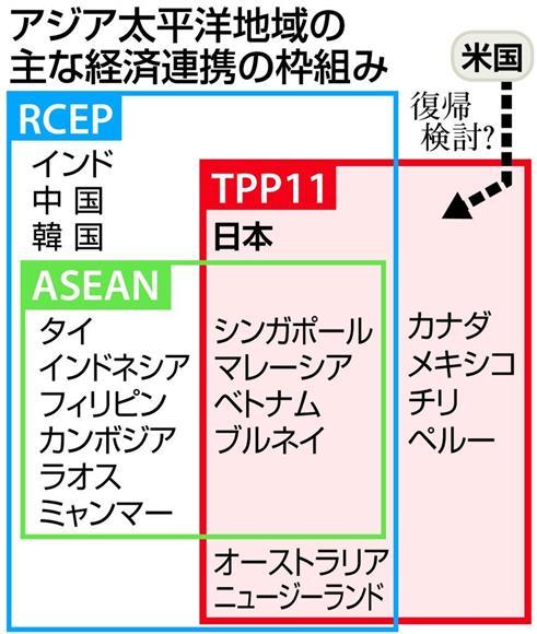 RCEP、TPP11が高水準な自由化を後押し 米第一主義の牽制も:イザ!サイトナビゲーションPRRCEP、TPP11が高水準な自由化を後押し 米第一主義の牽制もPRPRPRトレンドizaアクセスランキングピックアップizaスペシャルPRPR得ダネ情報PR
