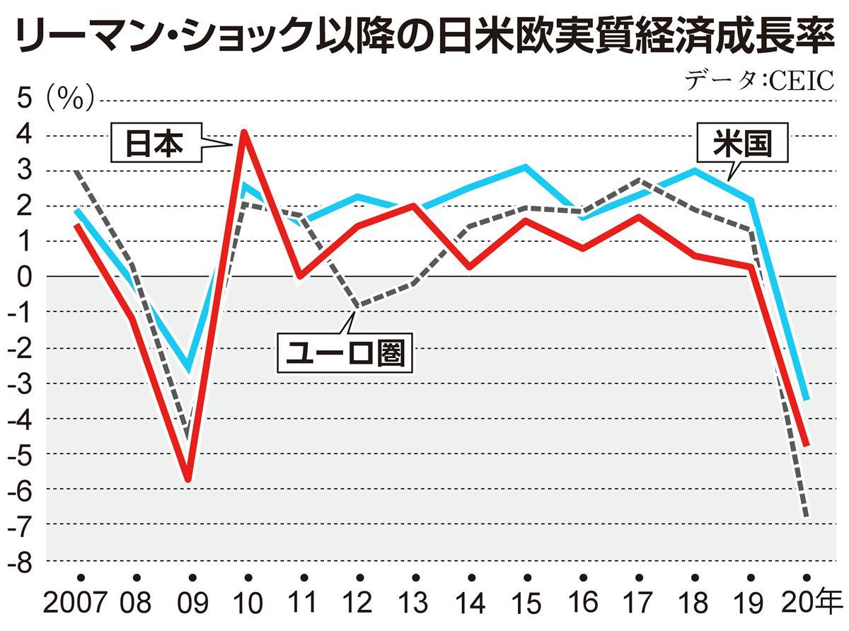 リーマン・ショック以降の日米欧実質経済成長率 日本はコロナからの ...