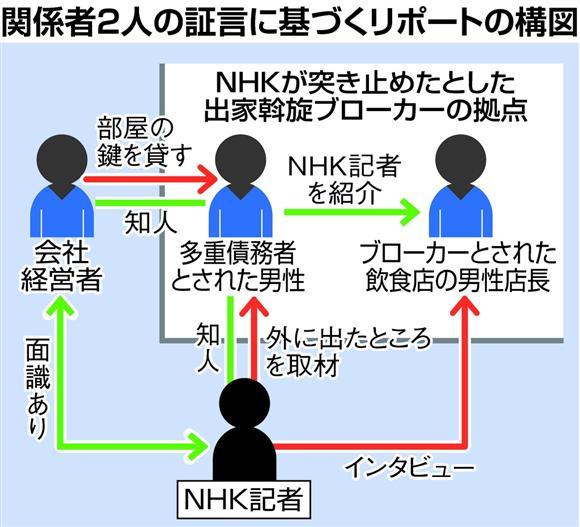 関係者2人の証言に基づくリポートの構図