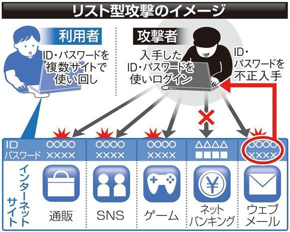 リスト型攻撃のイメージ