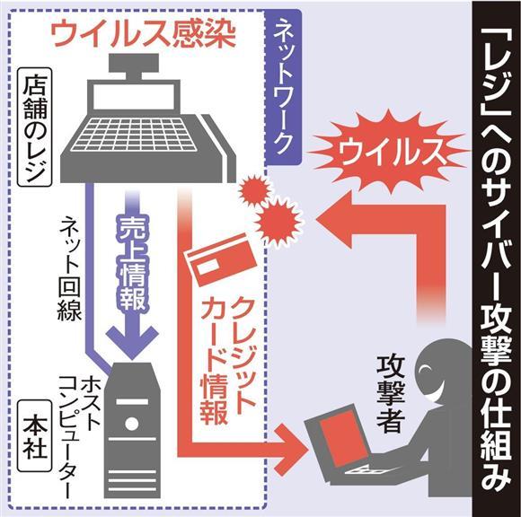 「レジ」へのサイバー攻撃の仕組み