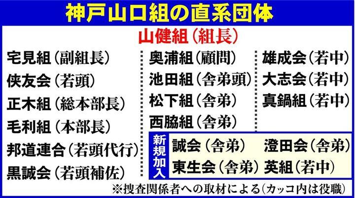 山口組 14 団体 神戸