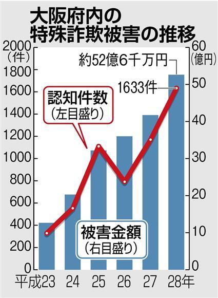 大阪府内の特殊詐欺被害の推移