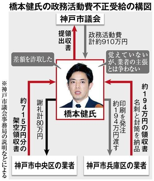 橋本健氏の政務活動費不正受給の構図(神戸市議会事務局の説明などによる)。すでに市民団体や市議会が橋本氏を詐欺罪で刑事告発している