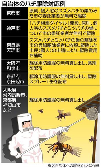 自治体のハチ駆除対応例