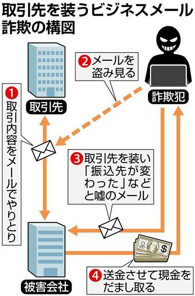 トレンドマイクロがビジネスメール詐欺対策の新技 …