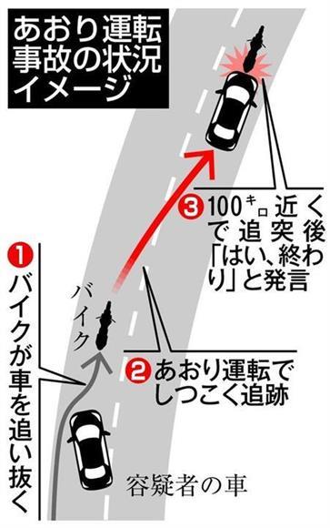 あおり運転事故の状況イメージ