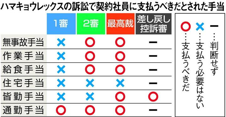 非正規訴訟、皆勤手当不支給は違法 大阪高裁、差し戻し審判決 ...