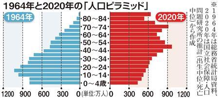 東京五輪の年、日本の少子高齢化は? 山海嘉之さん「一部仕事はロボットが代行」のフォトスライドショー:イザ!