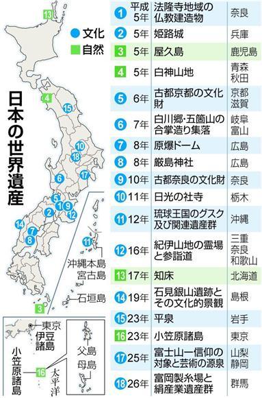これに加え、今年「明治日本の産業革命遺産」が世界文化遺産に登録決定。日本の世界遺産は文化15件、自然4件の計19件となった。