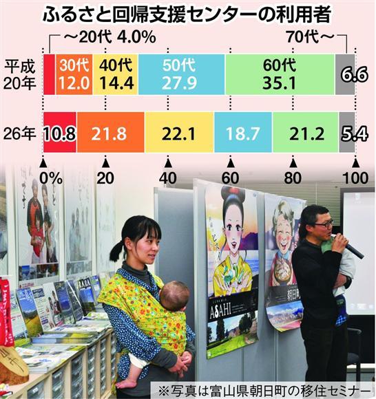 東京千代田区にある「ふるさと回帰支援センター」の利用者