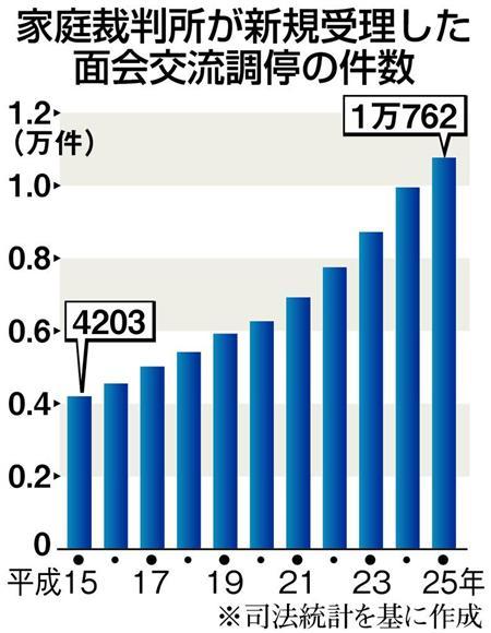 一方、面会交流調停の新規受理件数は、15年に4203件だったが25年は1万762件と、10年で2・5倍に増加した。