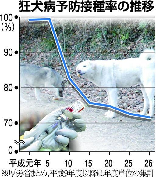 狂犬病予防接種率の推移
