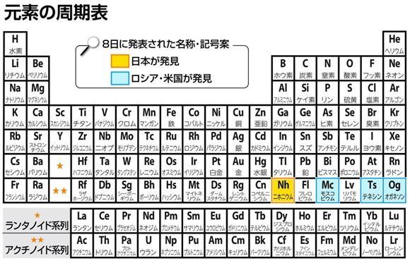 原子核を構成する陽子の数(原子番号)が113の元素。周期表ではアルミニウムなどと同じ13族に位置付けられる。不安定で寿命は1000分の1秒以下と短く、化学的な性質は