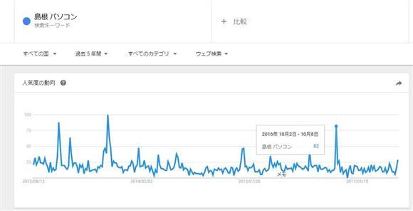 「Googleトレンド」による「島根 パソコン」の検索動向結果。2013年8月にはこの話題がテレビで取り上げられたため、他と比べて大きな差がある。夏以外に検索が増えることも