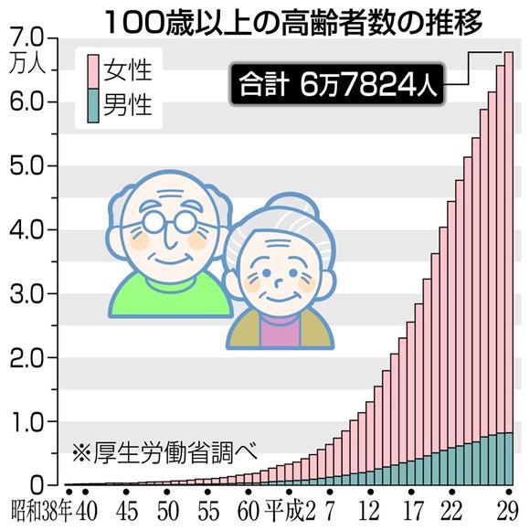 百歳以上の高齢者数の推移