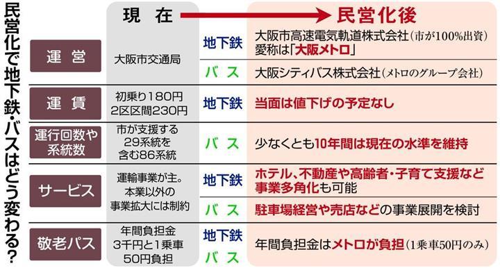 4月1日地下鉄民営化 「大阪メト...