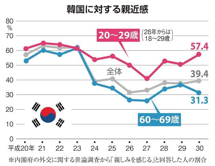 若者は「親しみ」、年配は「嫌い」…韓国への世代間ギャップ:イザ!