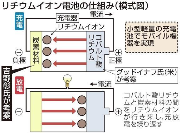リチウムイオン電池の仕組み(模式図)