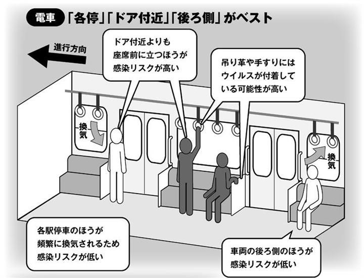 電車 感染 コロナ コロナ感染 行ってはいけない場所