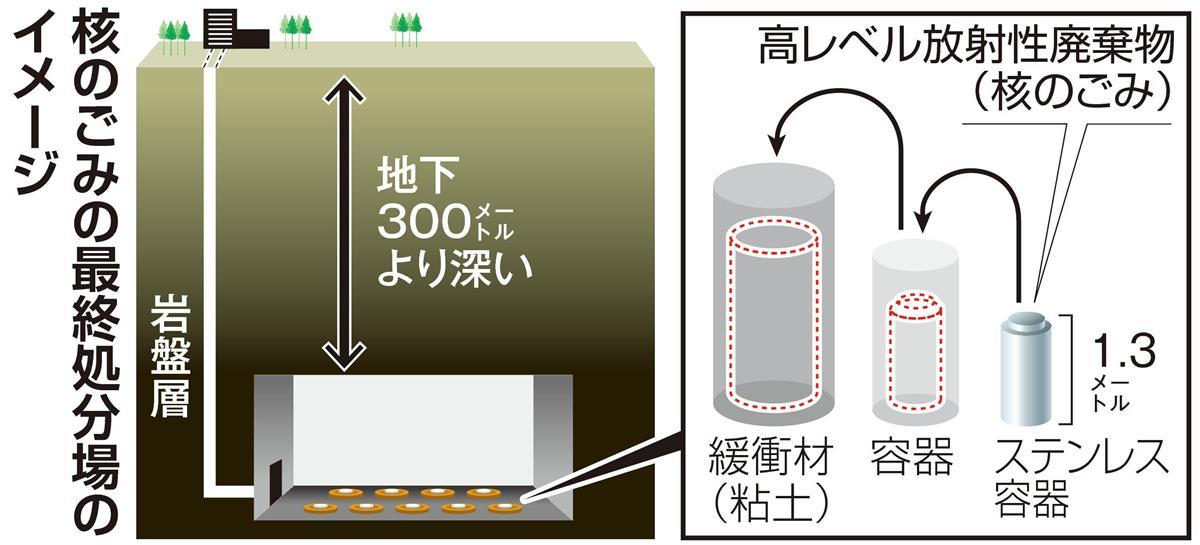 核 の ゴミ と は 「核のゴミ」とは?使用済み核燃料の処理問題について分かりやすくま...