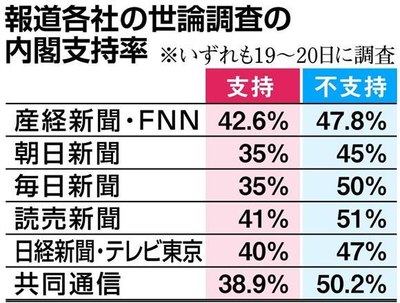産経・FNN合同世論調査 内閣支持...