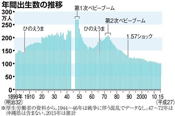 【人口戦】日本の少子化は「人災」だった(上)戦後ベビーブーム突如終焉(1):イザ!サイトナビゲーションPR日本の少子化は「人災」だった(上)戦後ベビーブーム突如終焉年間出生数の推移その他の写真PR産経ネットショップPRPRトレンドizaアクセスランキングピックアップizaスペシャルPRPR得ダネ情報PR