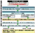 豊洲市場移転の判断時期に関する工程表