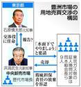豊洲市場の用地売買交渉の構図