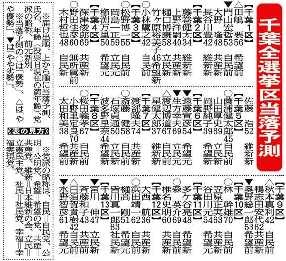 枝野氏、まさかの大接戦 選挙プ...