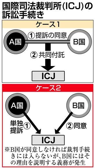 徴用工問題で日本政府、国際司法裁に提訴へ 大使召還は行わず:イザ!