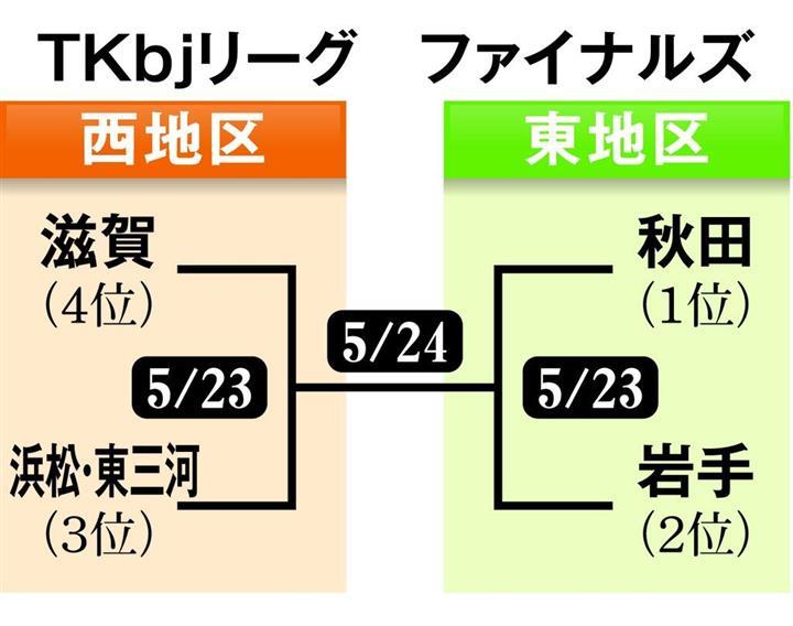 バスケTKbjリーグ 滋賀、初のファイナルズ進出 日本一へ県民の期待一身:イザ!サイトナビゲーションPRバスケTKbjリーグ 滋賀、初のファイナルズ進出 日本一へ県民の期待一身PRPR産経ネットショップPRPRトレンドizaアクセスランキングピックアップizaスペシャルPR得ダネ情報PR