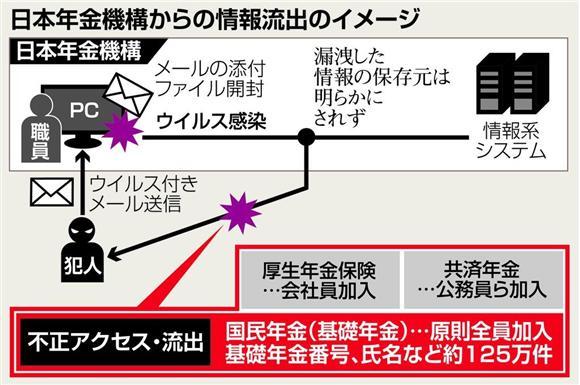 日本年金機構」にサイバー攻撃 ...