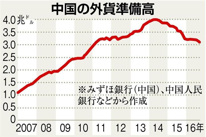 中国の外貨準備、年内3兆ドル割れか 資産逃避とトランプ旋風の ...